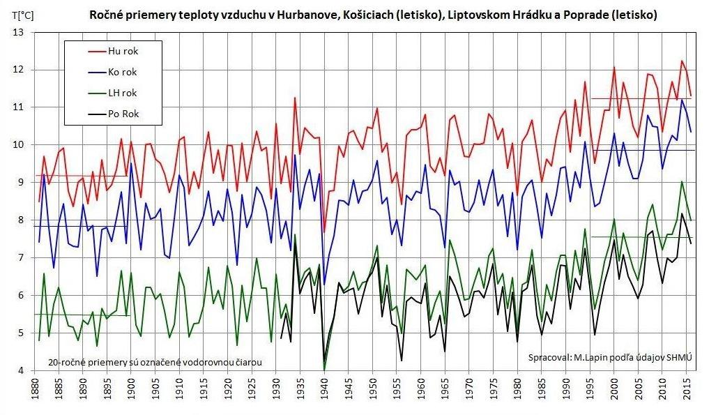graf_ukazuje_merania_teploty_na_slovensku_vo_vybraných_miestach_od_ich_začiatkov